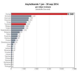 asylsökandepermiljon