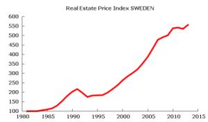 swedish-real-estate-price-index-to-2013-q3