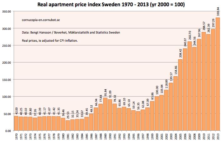 se_apt_real_price-index_1970-2013