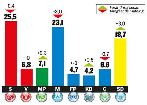chart-poll